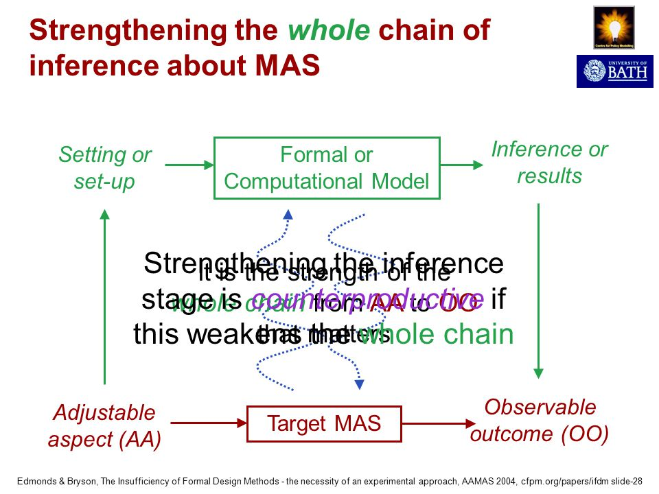 Edmonds & Bryson, The Insufficiency of Formal Design Methods - the necessity of an experimental approach, AAMAS 2004, cfpm.org/papers/ifdm slide-28 Strengthening the whole chain of inference about MAS Target MAS Formal or Computational Model Adjustable aspect (AA) Observable outcome (OO) Setting or set-up Inference or results It is the strength of the whole chain from AA to OO that matters Strengthening the inference stage is counterproductive if this weakens the whole chain