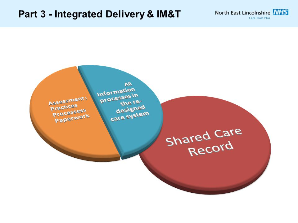 Part 3 - Integrated Delivery & IM&T