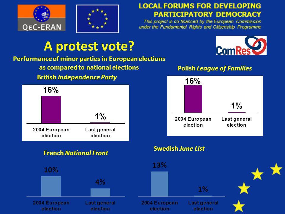A protest vote.