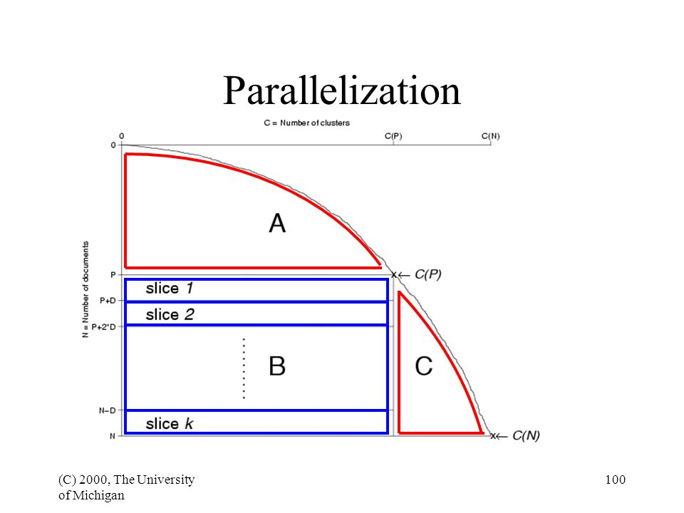 (C) 2000, The University of Michigan 100 Parallelization
