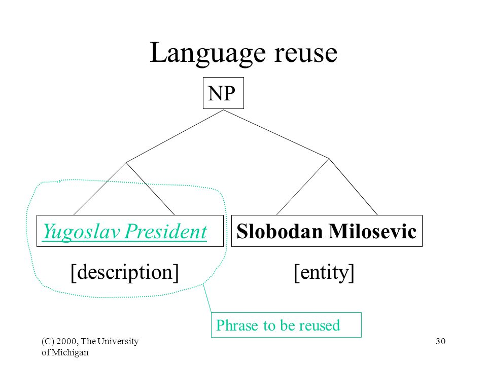 (C) 2000, The University of Michigan 30 Yugoslav PresidentSlobodan Milosevic [description] NP Phrase to be reused Language reuse [entity]