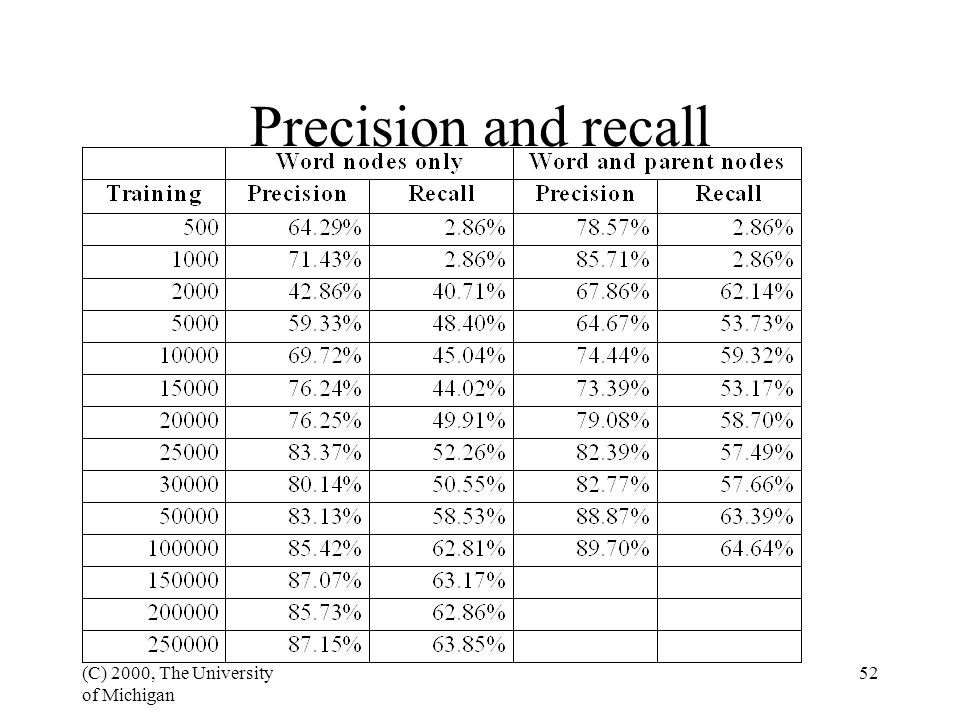 (C) 2000, The University of Michigan 52 Precision and recall
