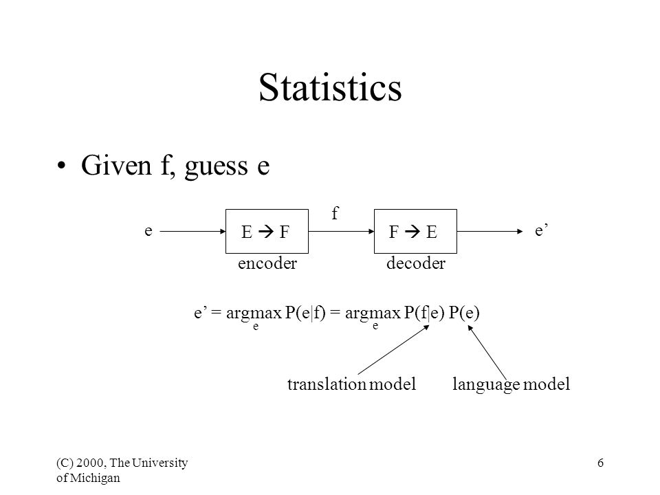 (C) 2000, The University of Michigan 6 Statistics Given f, guess e e f e' E  FF  E encoderdecoder e' = argmax P(e|f) = argmax P(f|e) P(e) e e translation modellanguage model