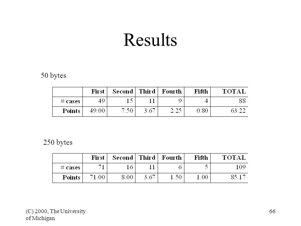 (C) 2000, The University of Michigan 66 50 bytes 250 bytes Results
