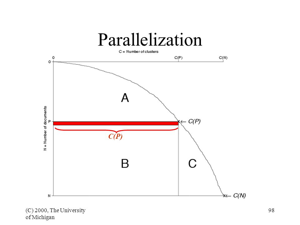 (C) 2000, The University of Michigan 98 Parallelization C(P)