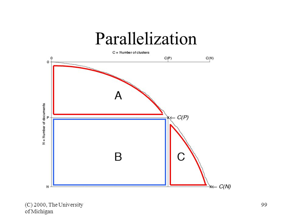 (C) 2000, The University of Michigan 99 Parallelization