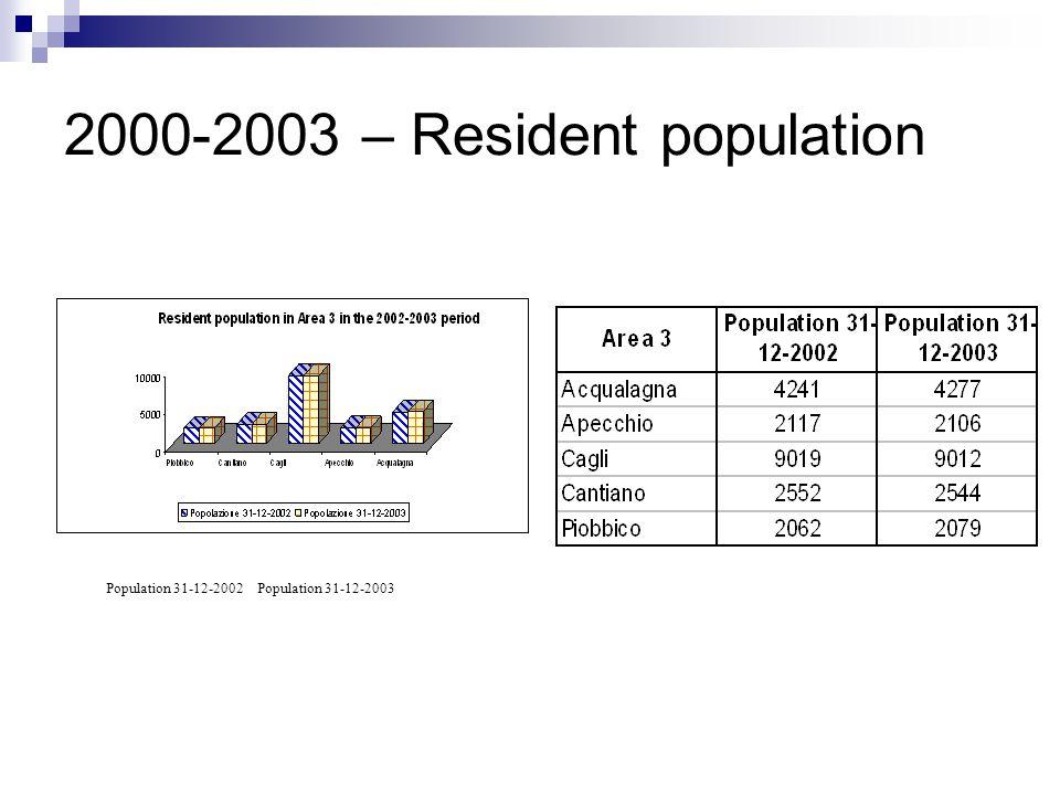 2000-2003 – Resident population Population 31-12-2002 Population 31-12-2003