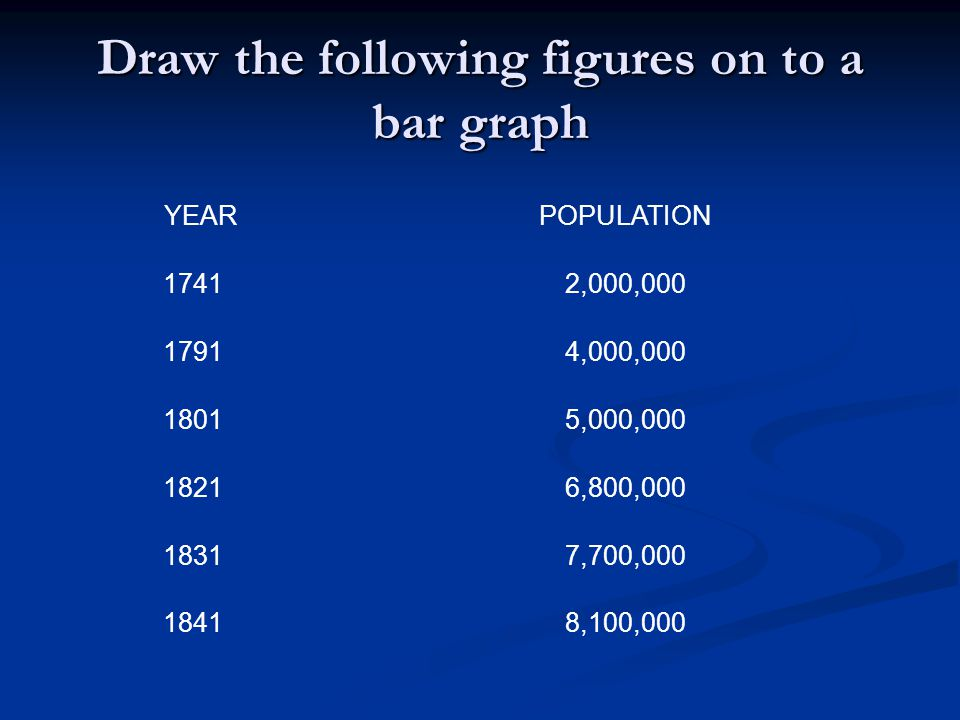 Draw the following figures on to a bar graph YEARPOPULATION 17412,000,000 17914,000,000 18015,000,000 18216,800,000 18317,700,000 18418,100,000