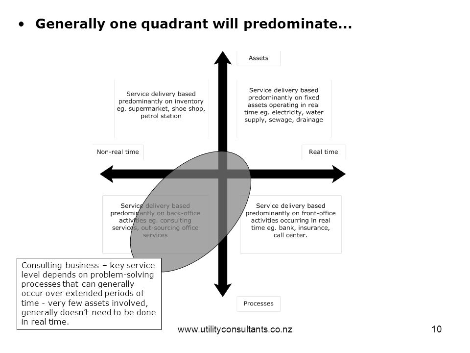www.utilityconsultants.co.nz10 Generally one quadrant will predominate... Consulting business – key service level depends on problem-solving processes