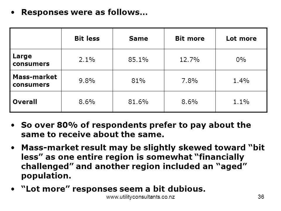 www.utilityconsultants.co.nz36 Responses were as follows… Bit lessSameBit moreLot more Large consumers 2.1%85.1%12.7%0% Mass-market consumers 9.8%81%7