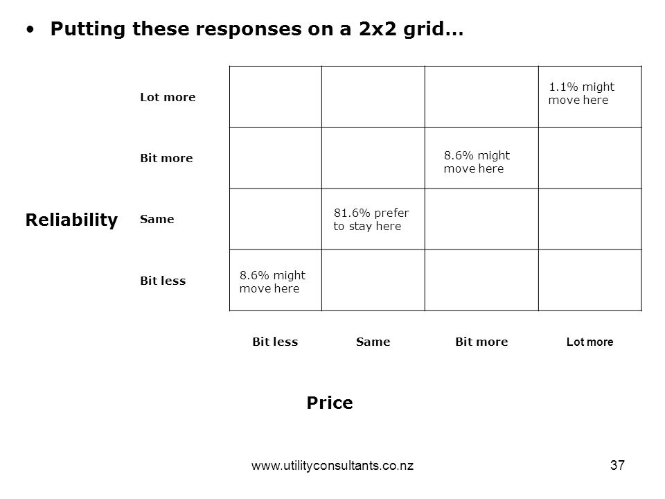www.utilityconsultants.co.nz37 Putting these responses on a 2x2 grid… Reliability Lot more Bit more Same Bit less SameBit more Lot more Price 81.6% prefer to stay here 8.6% might move here 1.1% might move here