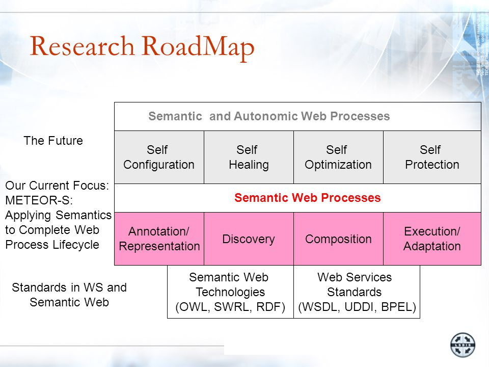 Research RoadMap Semantic Web Technologies (OWL, SWRL, RDF) Web Services Standards (WSDL, UDDI, BPEL) Annotation/ Representation DiscoveryComposition Execution/ Adaptation Semantic Web Processes Self Configuration Self Healing Self Optimization Self Protection Semantic and Autonomic Web Processes Standards in WS and Semantic Web Our Current Focus: METEOR-S: Applying Semantics to Complete Web Process Lifecycle The Future