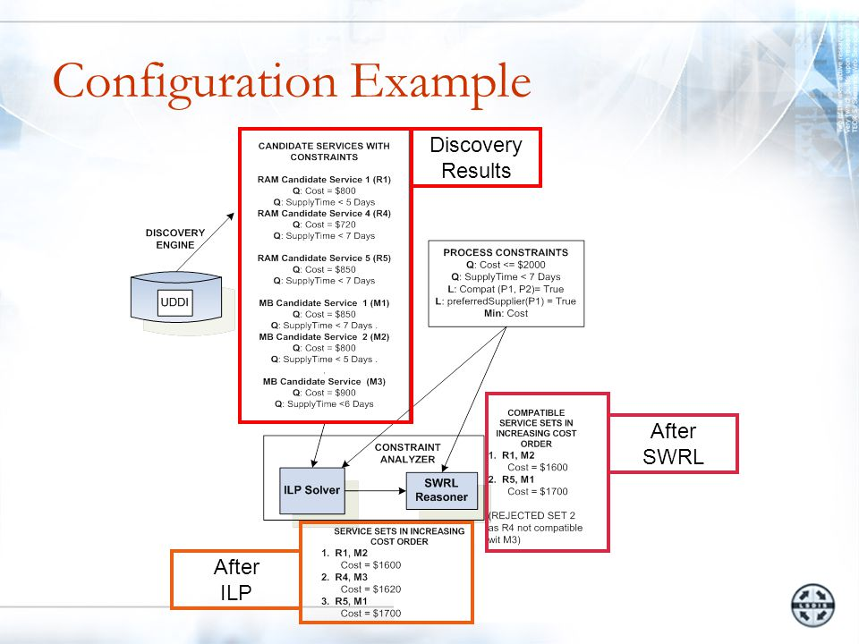 Configuration Example Discovery Results After ILP After SWRL