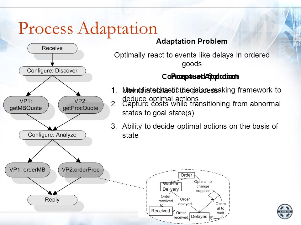 Adaptation Problem Optimally react to events like delays in ordered goods Conceptual Approach 1.Maintain state of the process 2.Capture costs while transitioning from abnormal states to goal state(s) 3.Ability to decide optimal actions on the basis of state Proposed Solution 1.Use of stochastic decision making framework to deduce optimal actions
