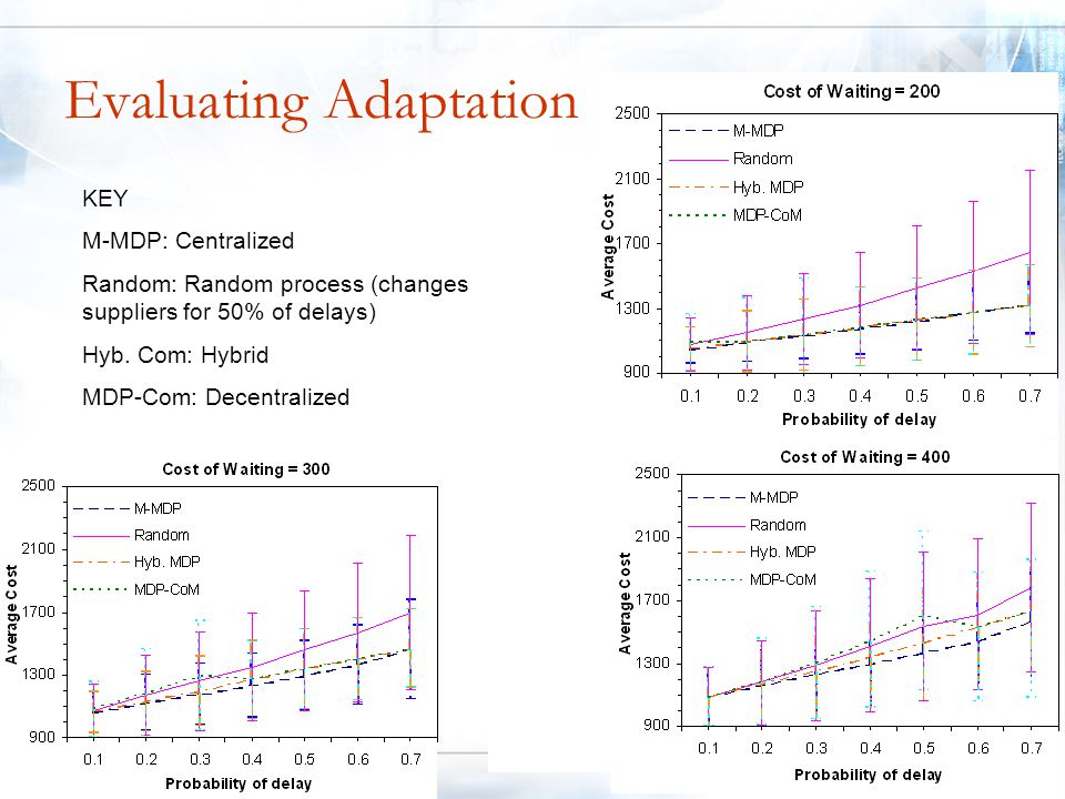 Evaluating Adaptation KEY M-MDP: Centralized Random: Random process (changes suppliers for 50% of delays) Hyb.