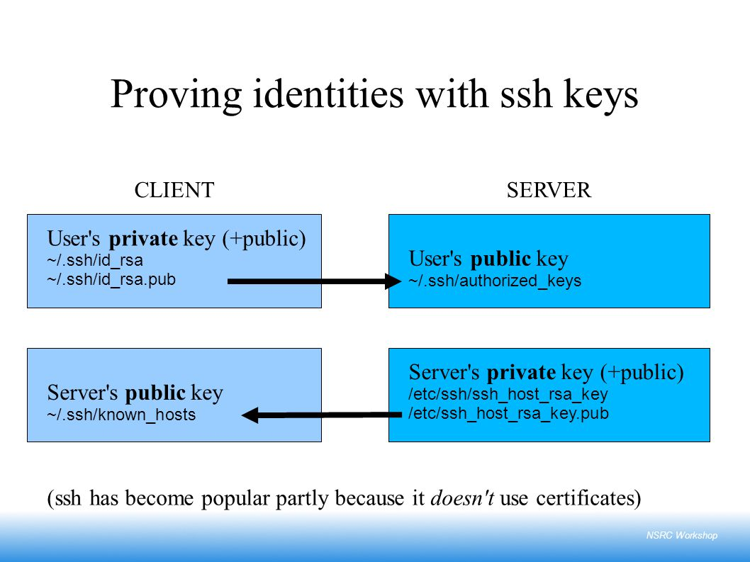 NSRC Workshop Proving identities with ssh keys Server s public key ~/.ssh/known_hosts User s public key ~/.ssh/authorized_keys User s private key (+public) ~/.ssh/id_rsa ~/.ssh/id_rsa.pub Server s private key (+public) /etc/ssh/ssh_host_rsa_key /etc/ssh_host_rsa_key.pub CLIENTSERVER (ssh has become popular partly because it doesn t use certificates)