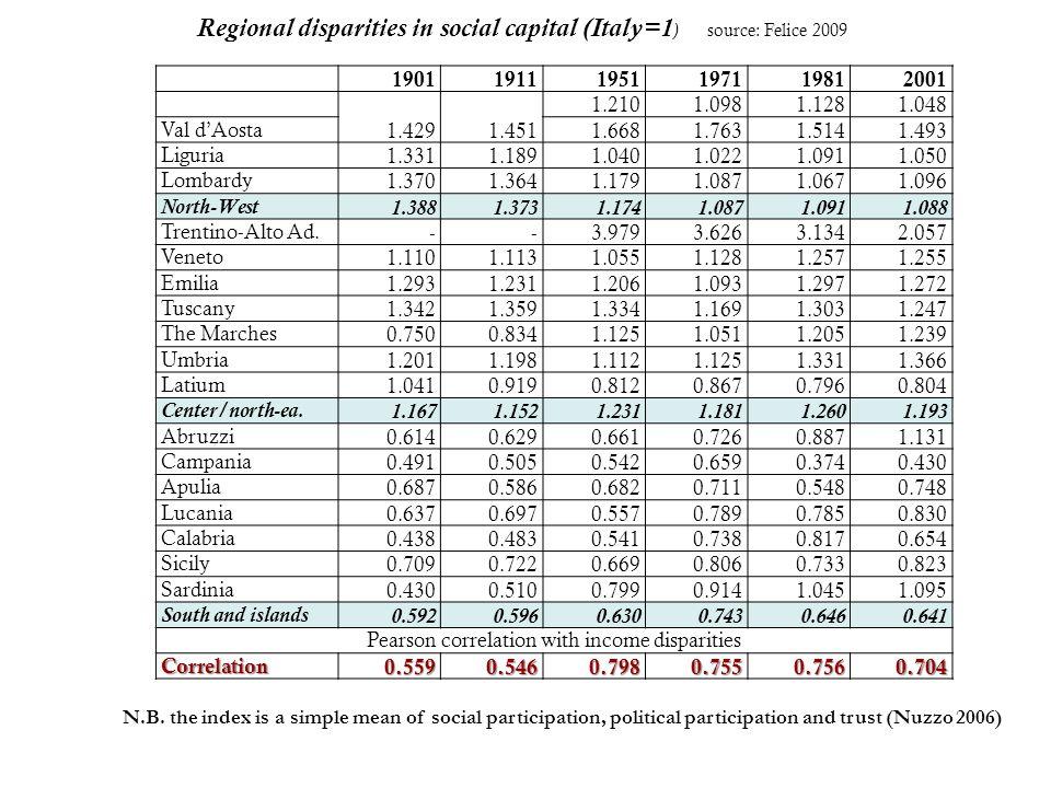 190119111951197119812001 1.4291.451 1.2101.0981.1281.048 Val d'Aosta 1.6681.7631.5141.493 Liguria 1.3311.1891.0401.0221.0911.050 Lombardy 1.3701.3641.