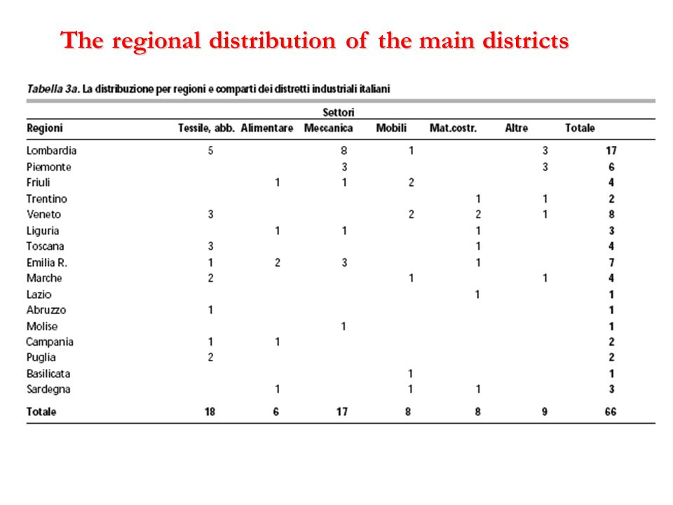 The regional distribution of the main districts
