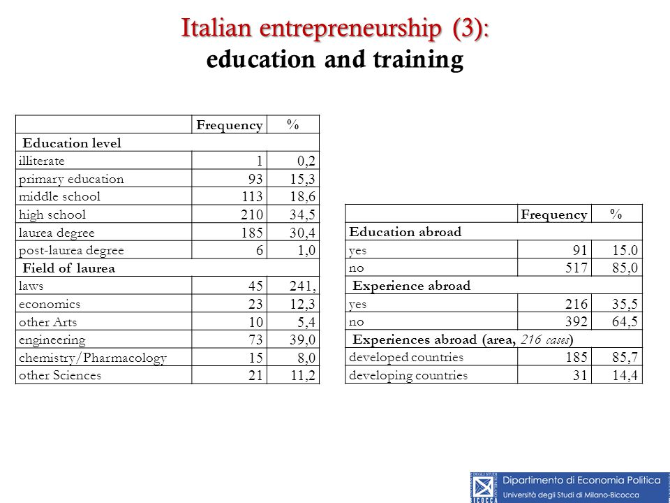 Italian entrepreneurship (3): Italian entrepreneurship (3): education and training Frequency% Education level illiterate 10,2 primary education 9315,3 middle school 11318,6 high school 21034,5 laurea degree 18530,4 post-laurea degree 61,0 Field of laurea laws 45241, economics 2312,3 other Arts 105,4 engineering 7339,0 chemistry/Pharmacology 158,0 other Sciences 2111,2 Frequency% Education abroad yes 9115.0 no 51785,0 Experience abroad yes 21635,5 no 39264,5 Experiences abroad (area, 216 cases) developed countries 18585,7 developing countries 3114,4