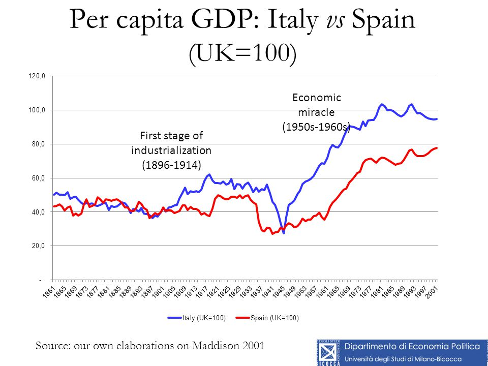Per capita GDP: Italy vs Spain (UK=100) Source: our own elaborations on Maddison 2001 First stage of industrialization (1896-1914) Economic miracle (1950s-1960s)