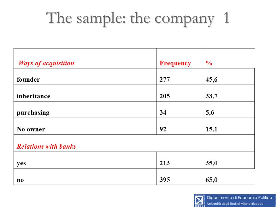 The sample: the company 1 Ways of acquisitionFrequency% founder27745,6 inheritance20533,7 purchasing345,6 No owner9215,1 Relations with banks yes21335
