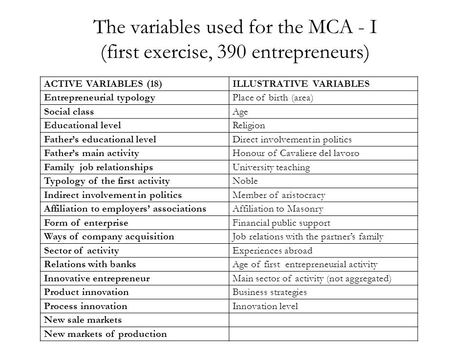 The variables used for the MCA - I (first exercise, 390 entrepreneurs) ACTIVE VARIABLES (18)ILLUSTRATIVE VARIABLES Entrepreneurial typologyPlace of birth (area) Social classAge Educational levelReligion Father's educational levelDirect involvement in politics Father's main activityHonour of Cavaliere del lavoro Family job relationshipsUniversity teaching Typology of the first activityNoble Indirect involvement in politicsMember of aristocracy Affiliation to employers' associationsAffiliation to Masonry Form of enterpriseFinancial public support Ways of company acquisitionJob relations with the partner's family Sector of activityExperiences abroad Relations with banksAge of first entrepreneurial activity Innovative entrepreneurMain sector of activity (not aggregated) Product innovationBusiness strategies Process innovationInnovation level New sale markets New markets of production