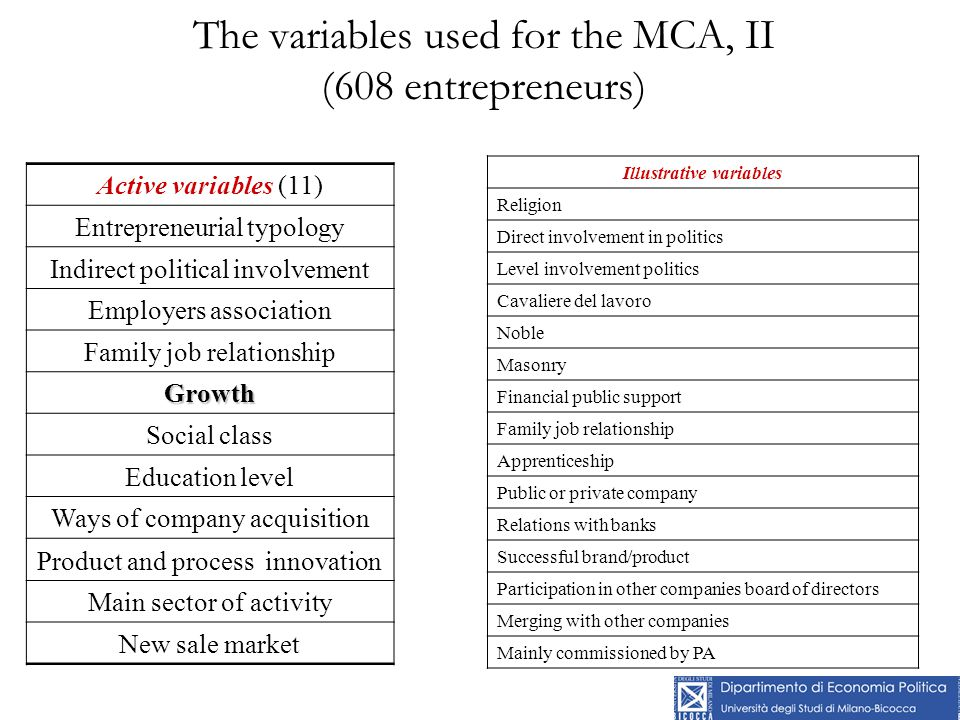 The variables used for the MCA, II (608 entrepreneurs) Active variables (11) Entrepreneurial typology Indirect political involvement Employers associa
