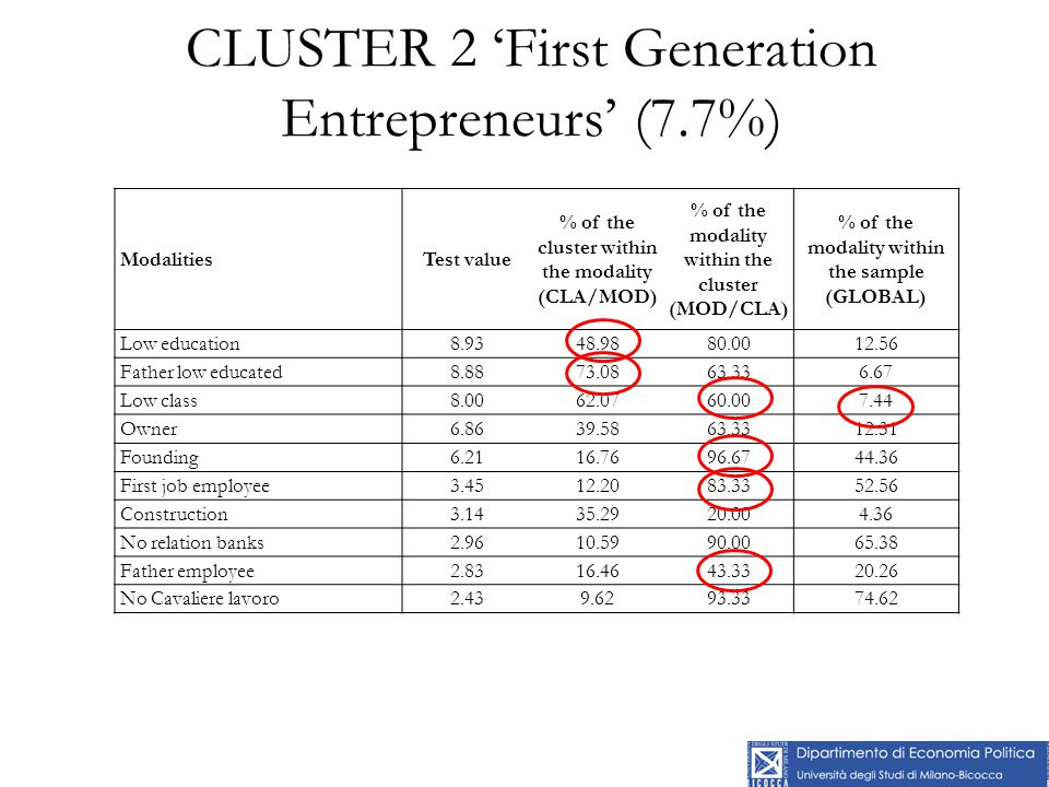 CLUSTER 2 'First Generation Entrepreneurs' (7.7%) ModalitiesTest value % of the cluster within the modality (CLA/MOD) % of the modality within the cluster (MOD/CLA) % of the modality within the sample (GLOBAL) Low education8.9348.9880.0012.56 Father low educated8.8873.0863.336.67 Low class8.0062.0760.007.44 Owner6.8639.5863.3312.31 Founding6.2116.7696.6744.36 First job employee3.4512.2083.3352.56 Construction3.1435.2920.004.36 No relation banks2.9610.5990.0065.38 Father employee2.8316.4643.3320.26 No Cavaliere lavoro2.439.6293.3374.62