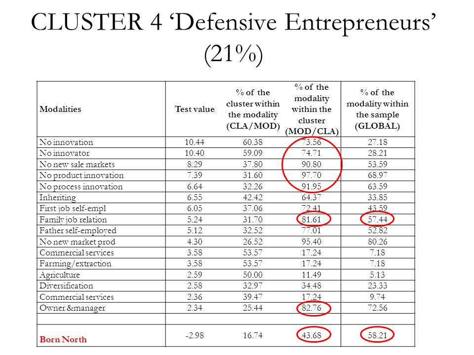 CLUSTER 4 'Defensive Entrepreneurs' (21%) ModalitiesTest value % of the cluster within the modality (CLA/MOD) % of the modality within the cluster (MOD/CLA) % of the modality within the sample (GLOBAL) No innovation10.4460.3873.5627.18 No innovator10.4059.0974.7128.21 No new sale markets8.2937.8090.8053.59 No product innovation7.3931.6097.7068.97 No process innovation6.6432.2691.9563.59 Inheriting6.5542.4264.3733.85 First job self-empl6.0537.0672.4143.59 Family job relation5.2431.7081.6157.44 Father self-employed5.1232.5277.0152.82 No new market prod4.3026.5295.4080.26 Commercial services3.5853.5717.247.18 Farming/extraction3.5853.5717.247.18 Agriculture2.5950.0011.495.13 Diversification2.5832.9734.4823.33 Commercial services2.3639.4717.249.74 Owner &manager2.3425.4482.7672.56 Born North -2.9816.7443.6858.21