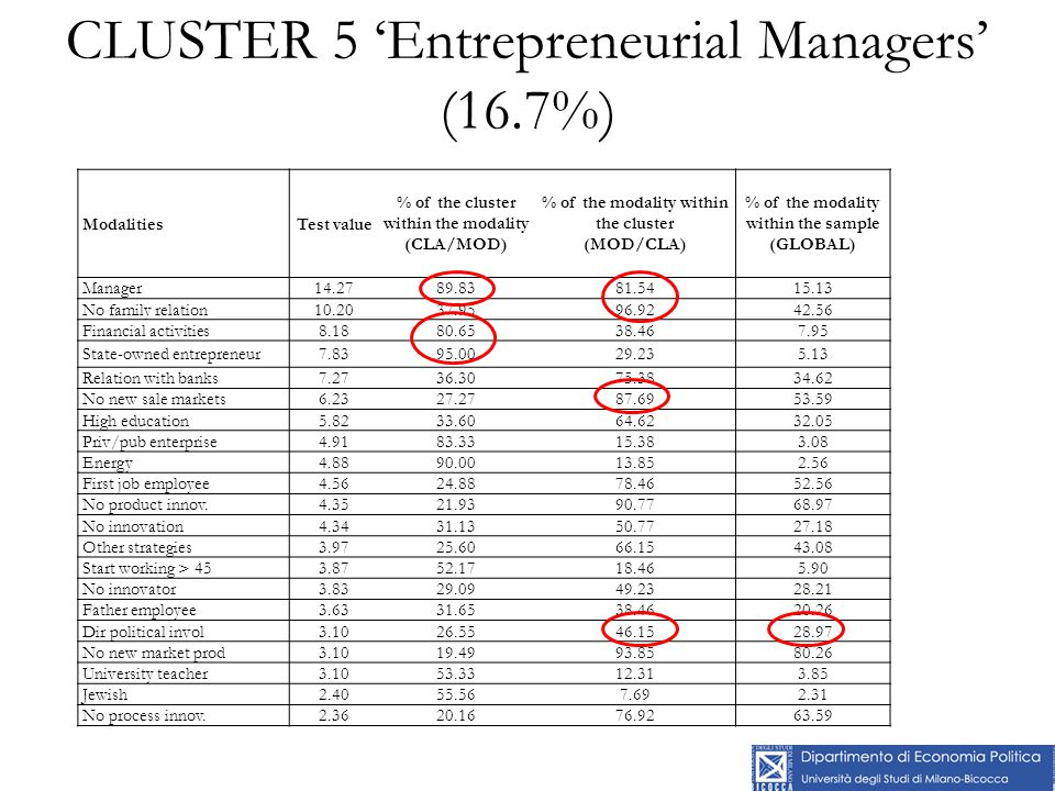 CLUSTER 5 'Entrepreneurial Managers' (16.7%) ModalitiesTest value % of the cluster within the modality (CLA/MOD) % of the modality within the cluster (MOD/CLA) % of the modality within the sample (GLOBAL) Manager14.2789.8381.5415.13 No family relation10.2037.9596.9242.56 Financial activities8.1880.6538.467.95 State-owned entrepreneur7.8395.0029.235.13 Relation with banks7.2736.3075.3834.62 No new sale markets6.2327.2787.6953.59 High education5.8233.6064.6232.05 Priv/pub enterprise4.9183.3315.383.08 Energy4.8890.0013.852.56 First job employee4.5624.8878.4652.56 No product innov.4.3521.9390.7768.97 No innovation4.3431.1350.7727.18 Other strategies3.9725.6066.1543.08 Start working > 453.8752.1718.465.90 No innovator3.8329.0949.2328.21 Father employee3.6331.6538.4620.26 Dir political invol3.1026.5546.1528.97 No new market prod3.1019.4993.8580.26 University teacher3.1053.3312.313.85 Jewish2.4055.567.692.31 No process innov.2.3620.1676.9263.59