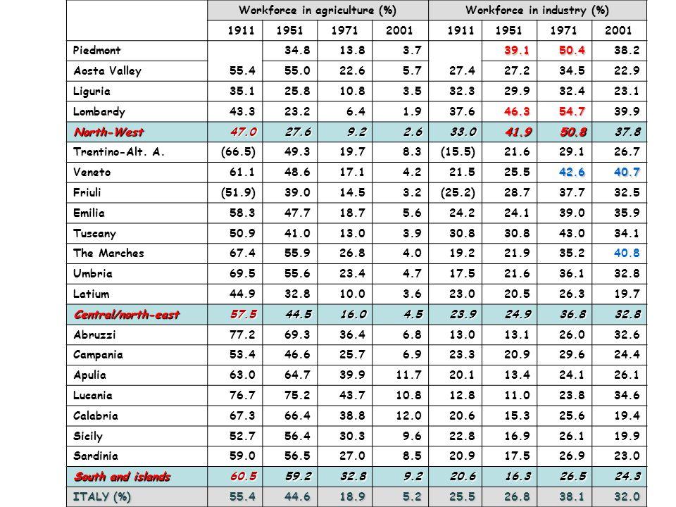 Workforce in agriculture (%)Workforce in industry (%) 19111951197120011911195119712001 Piedmont 55.4 34.813.83.7 27.4 39.150.438.2 Aosta Valley 55.022