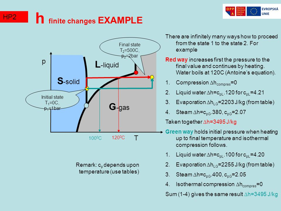 h finite changes EXAMPLE S -solid L -liquid G -gas T p TZ2HP2 Initial state T 1 =0C, p 1 =1bar Final state T 2 =500C, p 2 =2bar There are infinitely many ways how to proceed from the state 1 to the state 2.