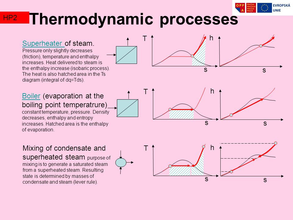 Thermodynamic processes s T s h Superheater Superheater of steam.