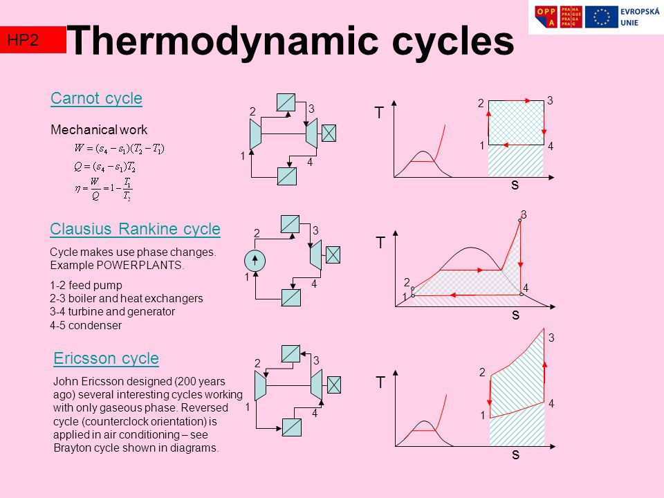Thermodynamic cycles Carnot cycle Mechanical work Ericsson cycle John Ericsson designed (200 years ago) several interesting cycles working with only gaseous phase.
