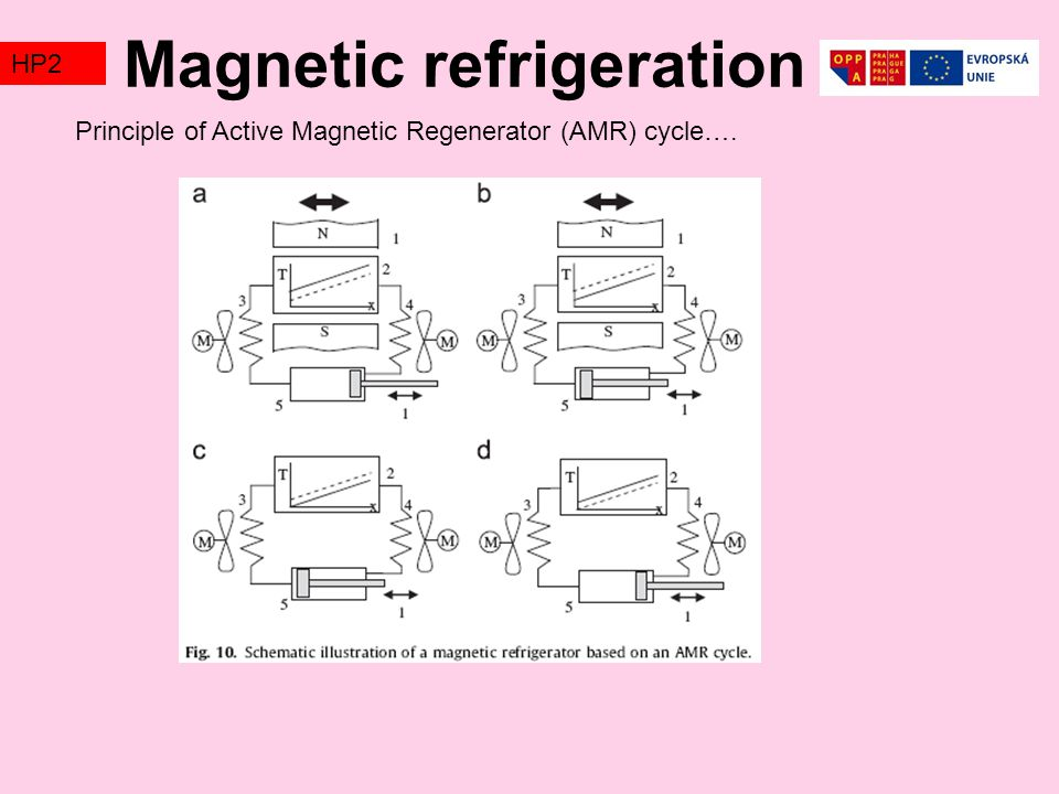 Magnetic refrigeration TZ2HP2 Principle of Active Magnetic Regenerator (AMR) cycle….