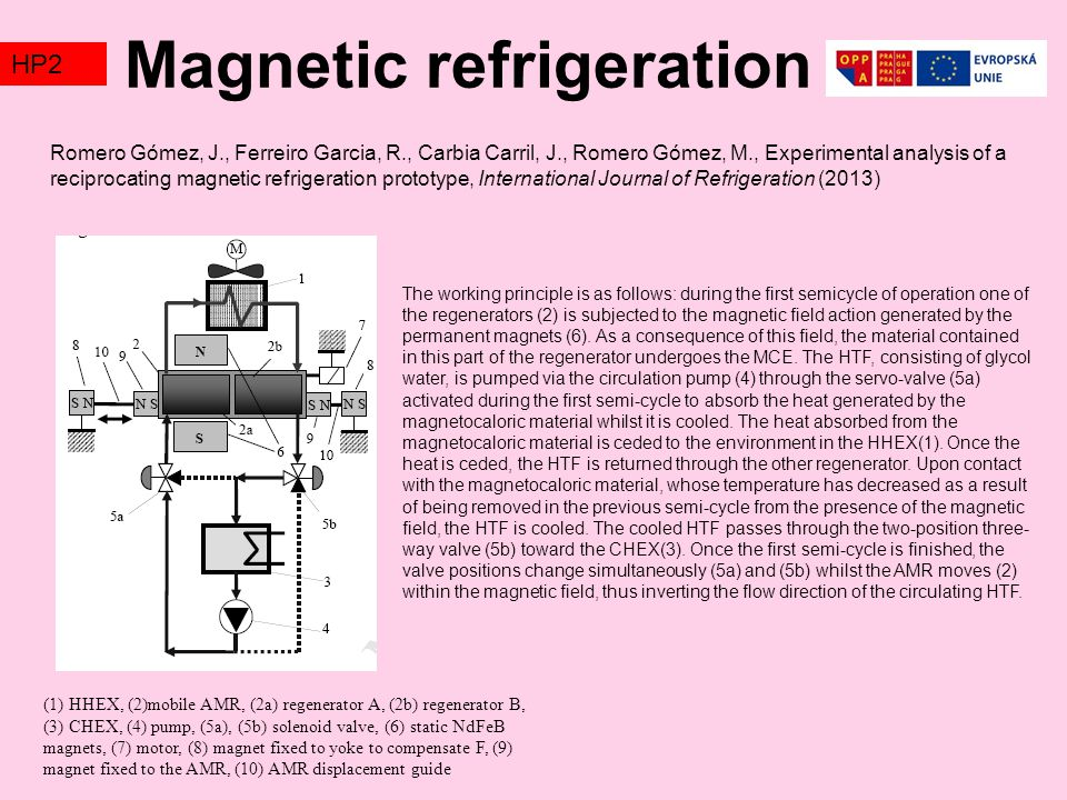 Magnetic refrigeration TZ2HP2 (1) HHEX, (2)mobile AMR, (2a) regenerator A, (2b) regenerator B, (3) CHEX, (4) pump, (5a), (5b) solenoid valve, (6) static NdFeB magnets, (7) motor, (8) magnet fixed to yoke to compensate F, (9) magnet fixed to the AMR, (10) AMR displacement guide Romero Gómez, J., Ferreiro Garcia, R., Carbia Carril, J., Romero Gómez, M., Experimental analysis of a reciprocating magnetic refrigeration prototype, International Journal of Refrigeration (2013) The working principle is as follows: during the first semicycle of operation one of the regenerators (2) is subjected to the magnetic field action generated by the permanent magnets (6).