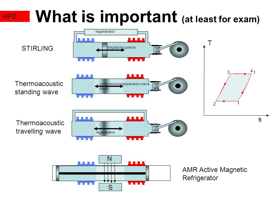 What is important (at least for exam) HP2 STIRLING Thermoacoustic standing wave Thermoacoustic travelling wave N S regenerator displacing piston compression/expansion wave stack regenerator AMR Active Magnetic Refrigerator 1 3 2 1 4 T s