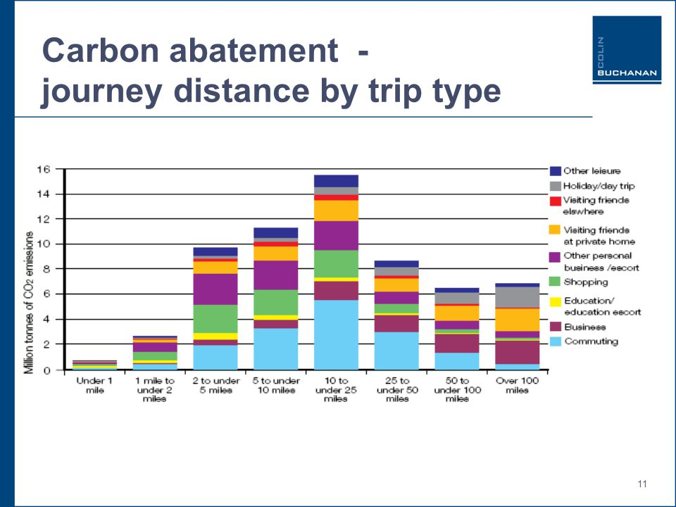 11 Carbon abatement - journey distance by trip type