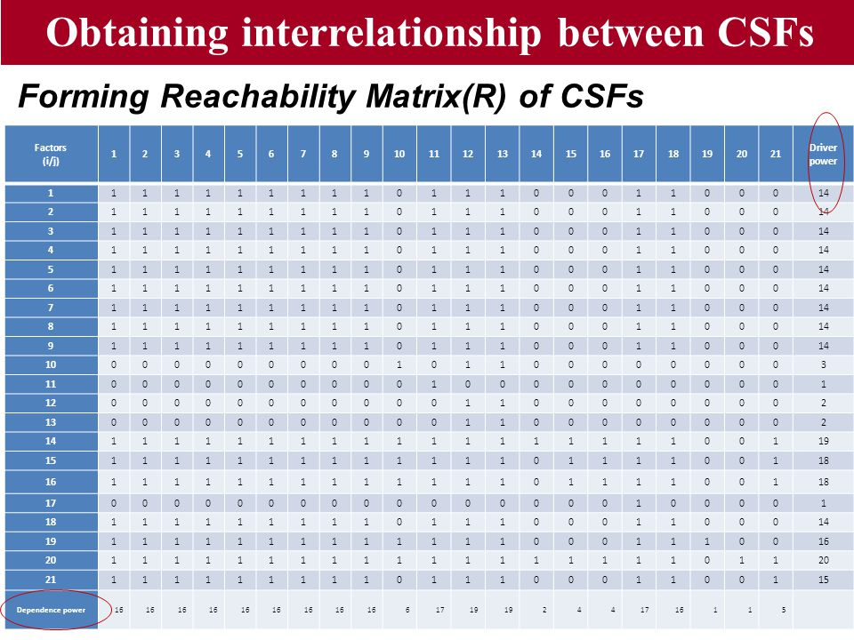Obtaining interrelationship between CSFs Forming Reachability Matrix(R) of CSFs Reachability Matrix (R) which indicates both the direct and indirect e