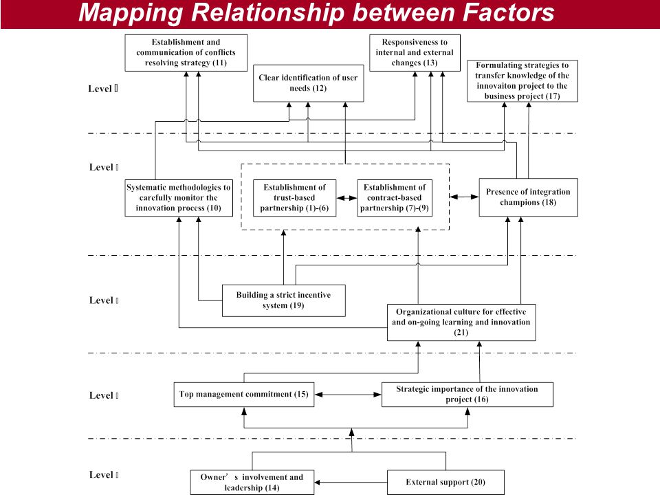 Mapping Relationship between Factors