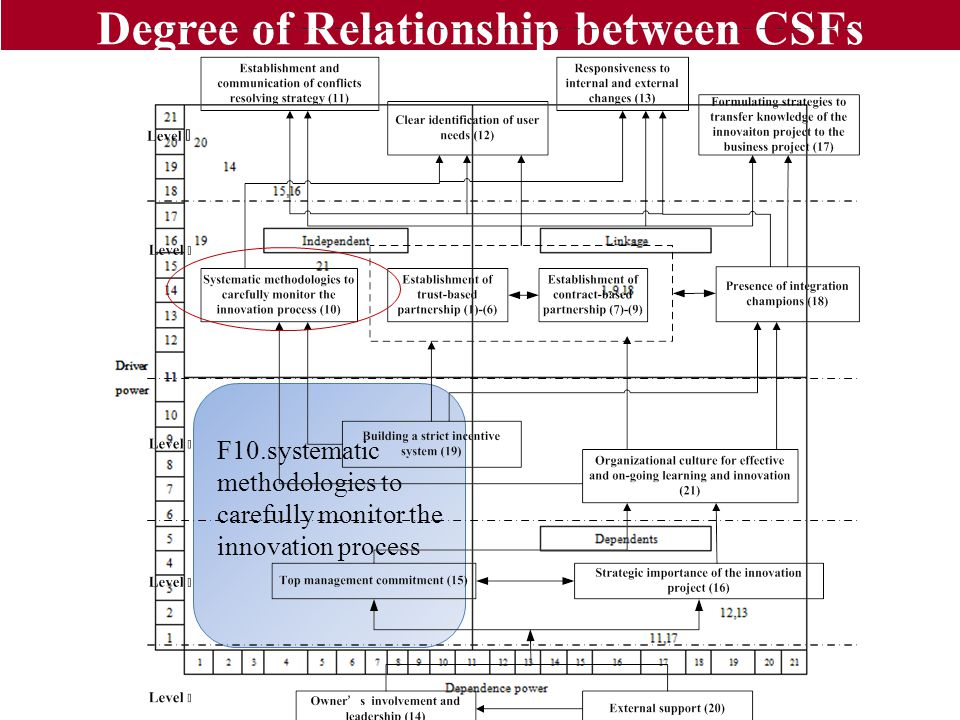 Degree of Relationship between CSFs F10.systematic methodologies to carefully monitor the innovation process