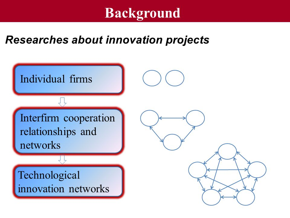Background Researches about innovation projects Individual firms Interfirm cooperation relationships and networks Technological innovation networks