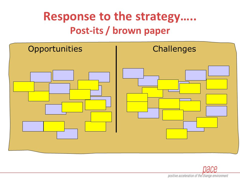 OpportunitiesChallenges Response to the strategy….. Post-its / brown paper
