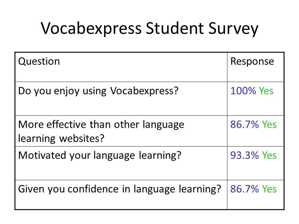 Vocabexpress Student Survey QuestionResponse Do you enjoy using Vocabexpress?100% Yes More effective than other language learning websites.