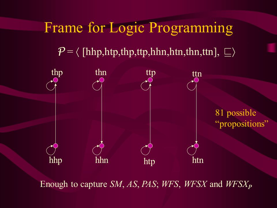 Frame for Logic Programming thn ttn thpttp P =  [hhp,htp,thp,ttp,hhn,htn,thn,ttn],   hhnhtnhhp htp 81 possible propositions Enough to capture SM, AS, PAS; WFS, WFSX and WFSX P