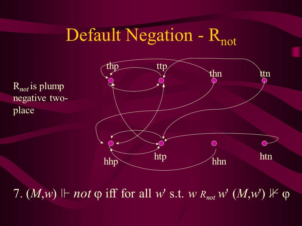 Default Negation - R not htphtn hhphhn ttp ttn thp thn 7.