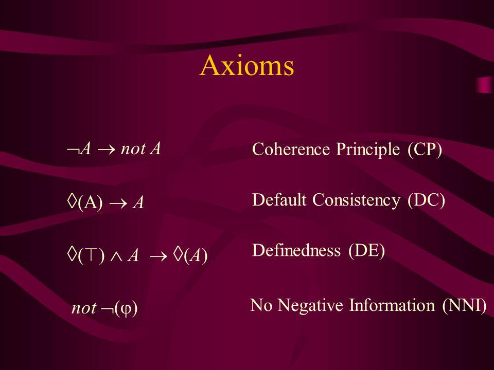 Axioms  A  not A  (A)  A  (  )  A   (A) not  (  ) Default Consistency (DC) Definedness (DE) Coherence Principle (CP) No Negative Information (NNI)
