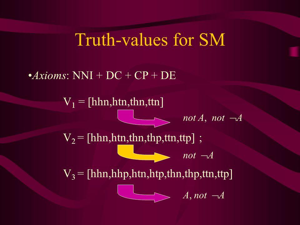 Truth-values for SM V 1 = [hhn,htn,thn,ttn] V 2 = [hhn,htn,thn,thp,ttn,ttp] ; V 3 = [hhn,hhp,htn,htp,thn,thp,ttn,ttp] not  A not A, not  A A, not  A Axioms: NNI + DC + CP + DE