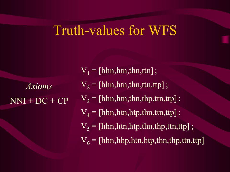 Truth-values for WFS V 1 = [hhn,htn,thn,ttn] ; V 2 = [hhn,htn,thn,ttn,ttp] ; V 3 = [hhn,htn,thn,thp,ttn,ttp] ; V 4 = [hhn,htn,htp,thn,ttn,ttp] ; V 5 = [hhn,htn,htp,thn,thp,ttn,ttp] ; V 6 = [hhn,hhp,htn,htp,thn,thp,ttn,ttp] Axioms NNI + DC + CP