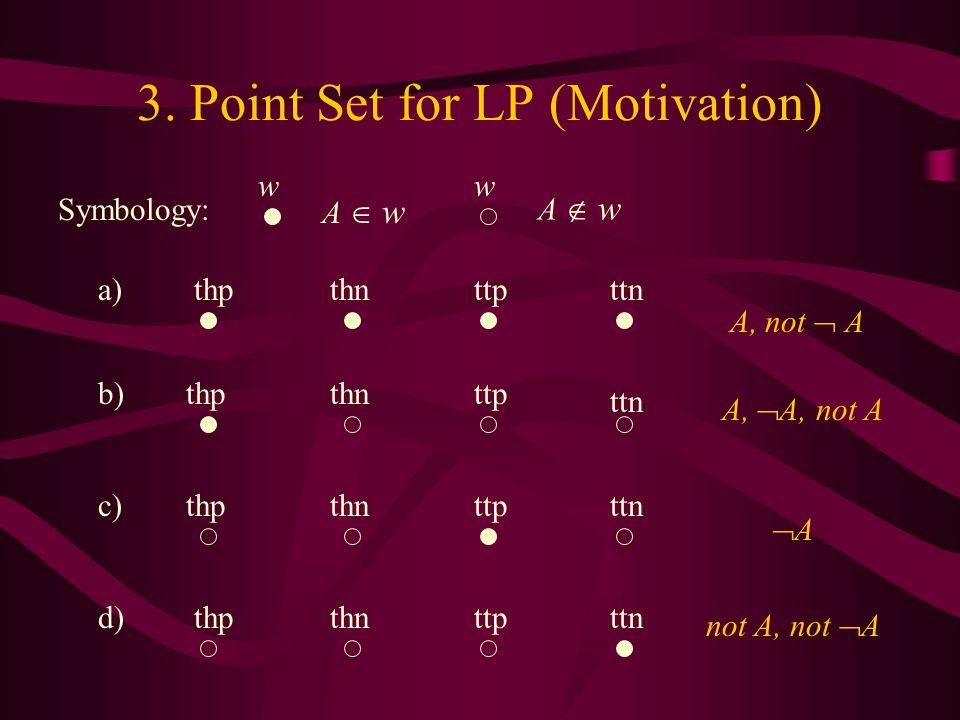 3. Point Set for LP (Motivation) thnttnthpttp thn ttn thpttp thnttnthpttp thnttnthpttp A, not  A A,  A, not A not A, not  A AA ww A  w A  w Sym